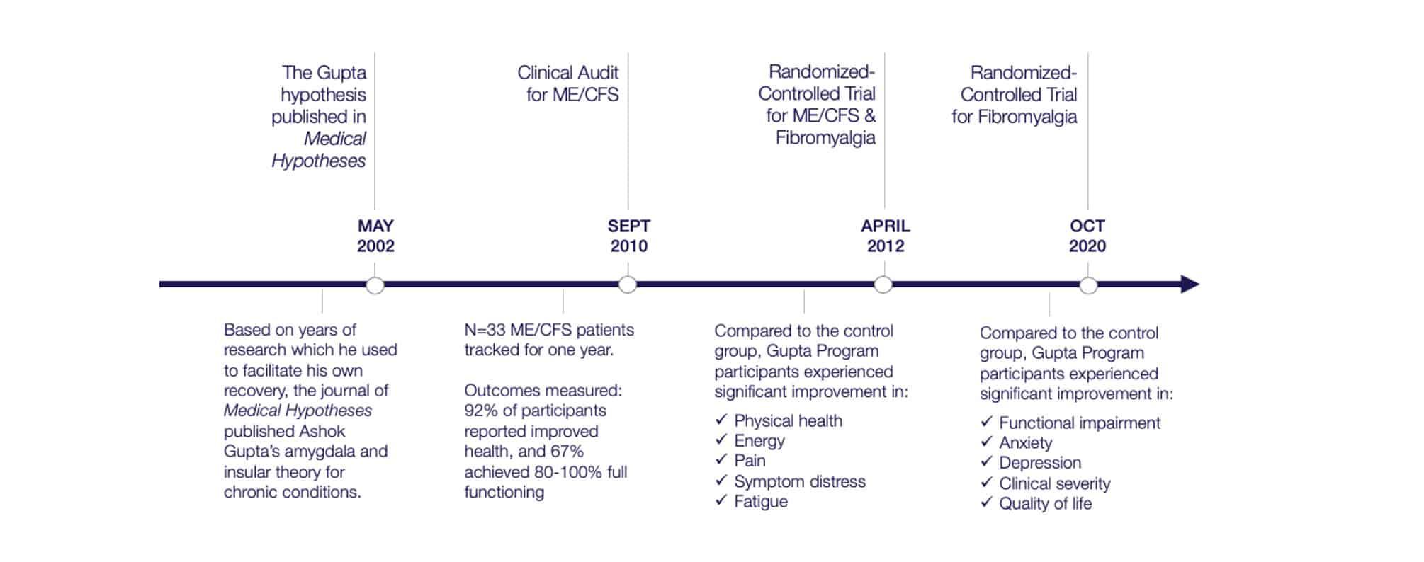 Gupta Program Infographic
